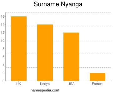 Surname Nyanga