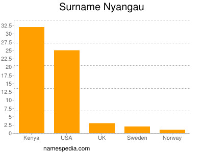 Surname Nyangau