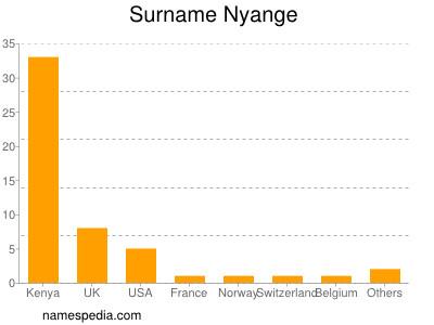 Surname Nyange