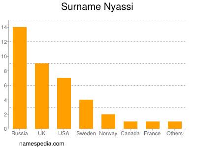 Surname Nyassi