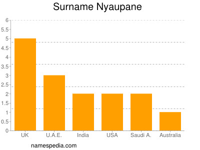 Surname Nyaupane