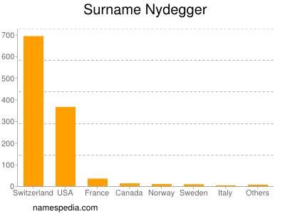 Surname Nydegger