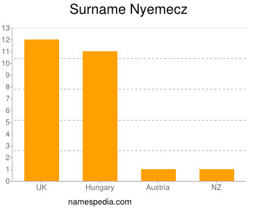 Surname Nyemecz