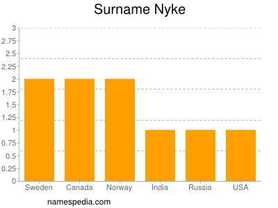 Surname Nyke