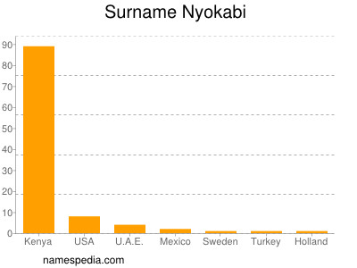 Surname Nyokabi