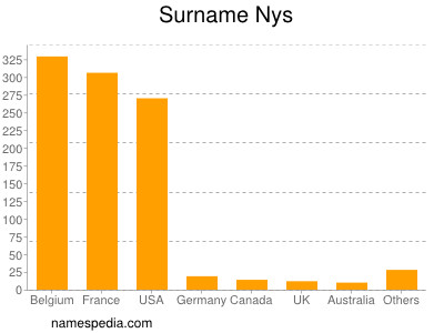 Surname Nys