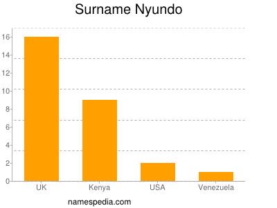 Surname Nyundo