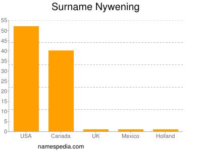 Surname Nywening
