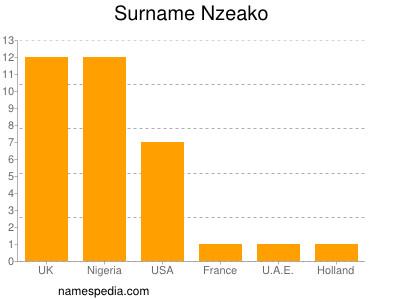 Surname Nzeako