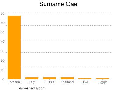 Surname Oae