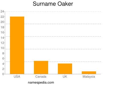 Surname Oaker