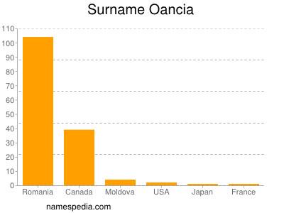 Surname Oancia