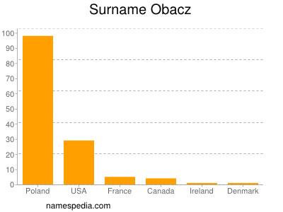 Surname Obacz