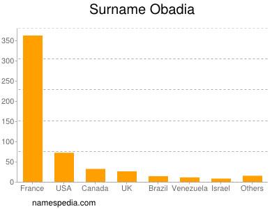 Surname Obadia