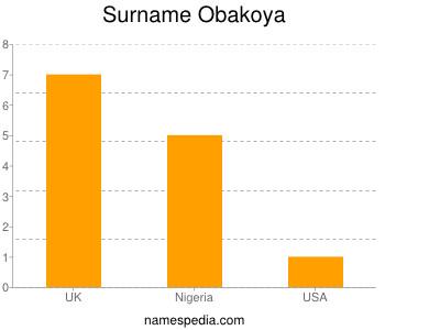 Surname Obakoya