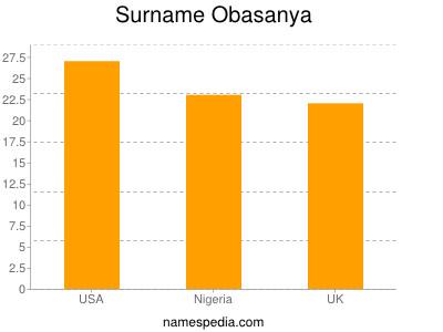 Surname Obasanya