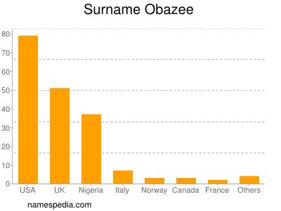 Surname Obazee