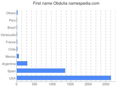 Given name Obdulia