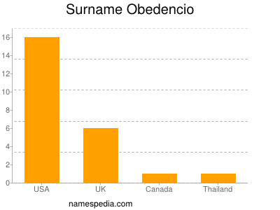 Surname Obedencio