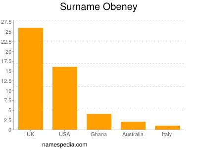 Surname Obeney