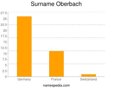 Surname Oberbach