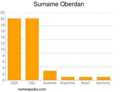 Surname Oberdan