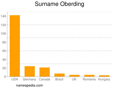Surname Oberding