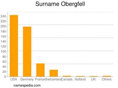 Surname Obergfell