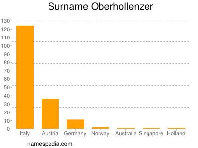 Surname Oberhollenzer
