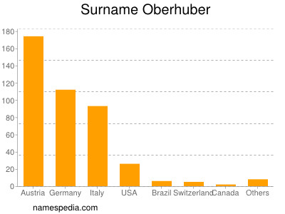 Surname Oberhuber