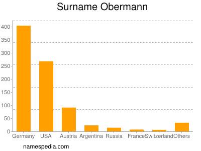 Surname Obermann
