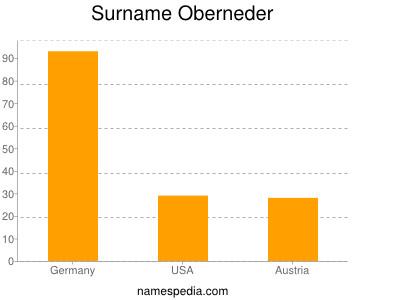 Surname Oberneder