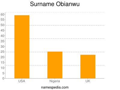 Surname Obianwu