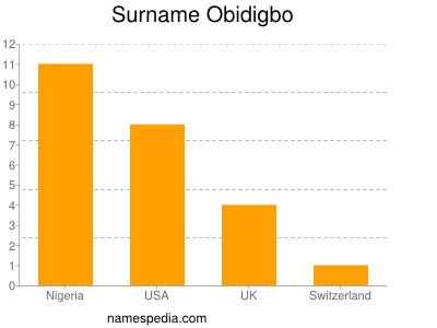 Surname Obidigbo