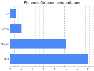 Given name Obiefuna