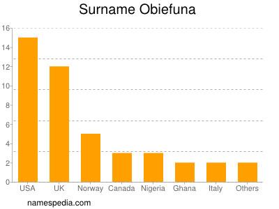 Surname Obiefuna