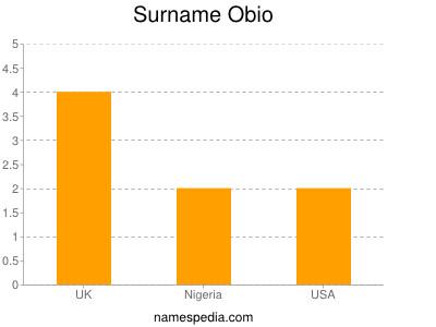 Surname Obio