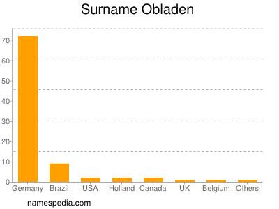Surname Obladen
