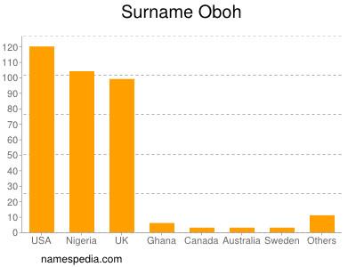 Surname Oboh