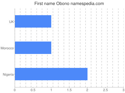Given name Obono