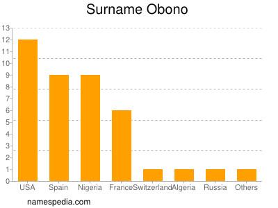 Surname Obono