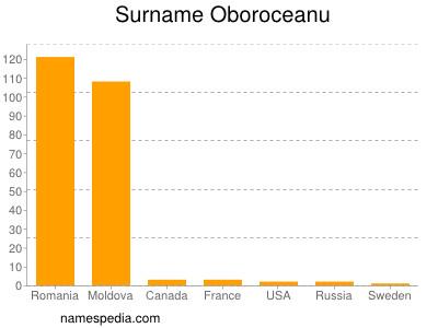 Surname Oboroceanu