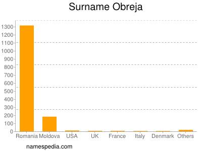 Surname Obreja