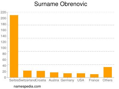 Surname Obrenovic