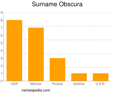 Surname Obscura