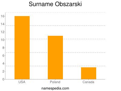 Surname Obszarski
