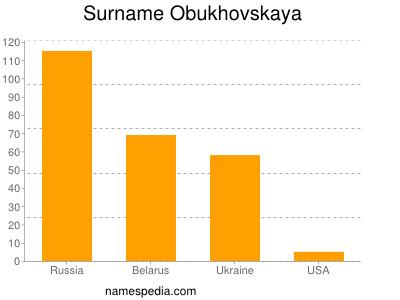 Surname Obukhovskaya