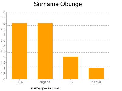 Surname Obunge