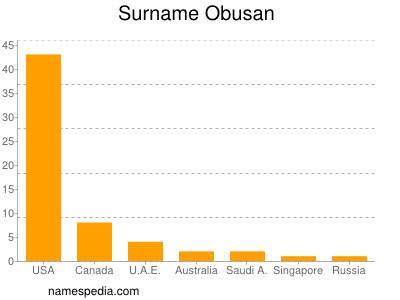 Surname Obusan