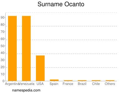 Surname Ocanto